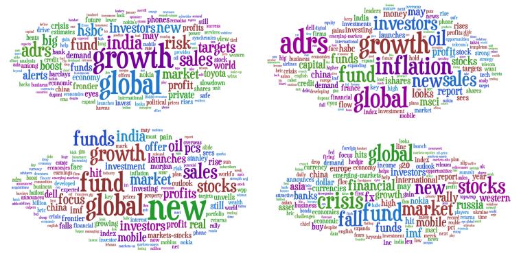 Emerging Markets 2008 Headlines - word cloud