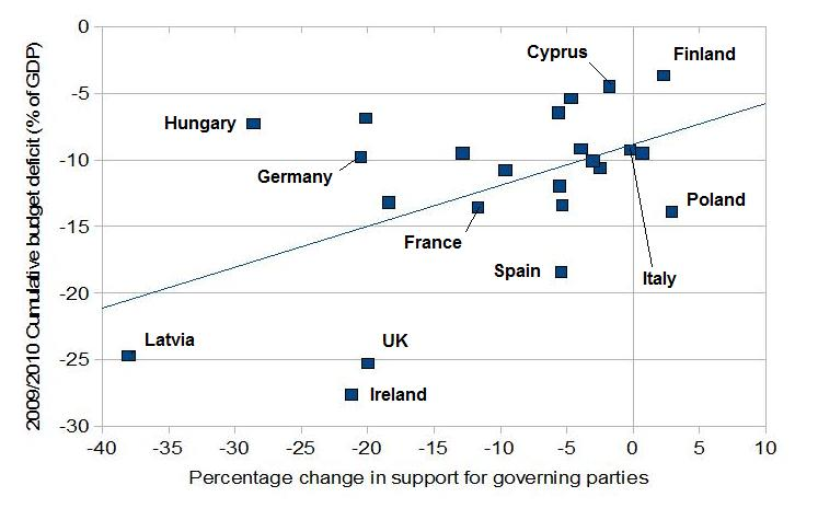 Relationship between government deficits and European election results