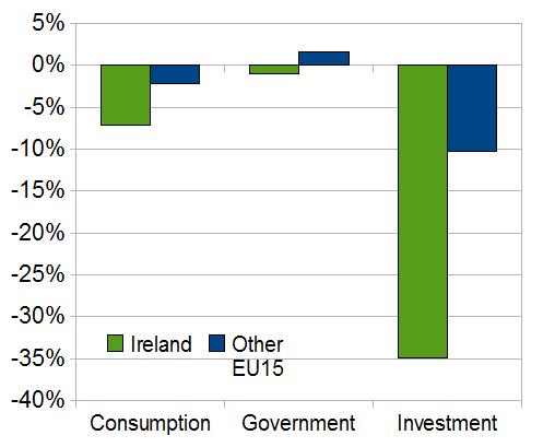 Ireland's recession conundrum - continued