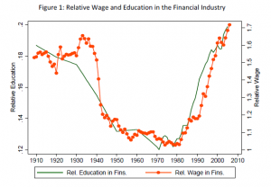 Wages and human capital in finance, 1906-2006