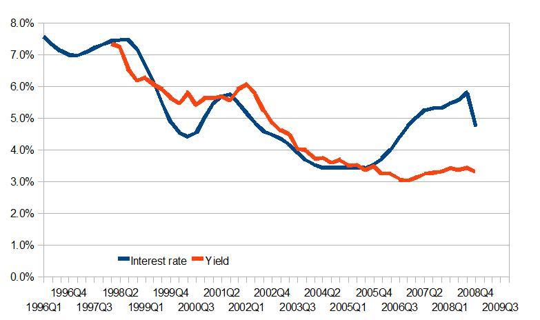 Yields for residential property in Dublin, 1996-2009