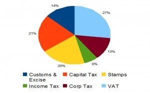 Ireland's €12bn tax hole in 2009, by taxation type