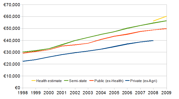 Average wages across sector, 1998-2009