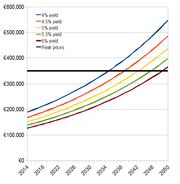 Where will house prices be in 2050?