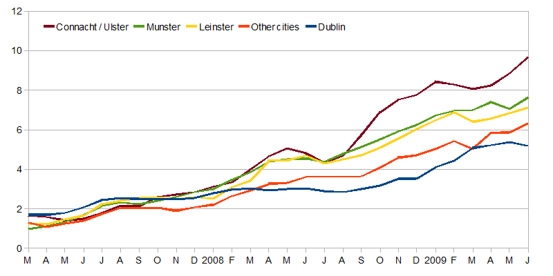 Number of months on the market, by region, 2007-2009