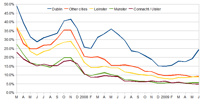 Percentage of properties coming off the market each month, 2007-2009