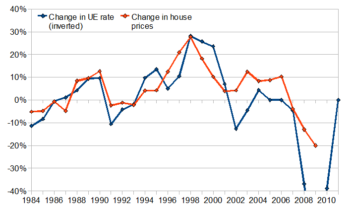 Changes in unemployment and house prices in Ireland, 1984-2010
