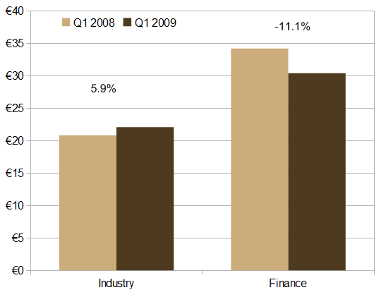 Hourly wages in industry and finance, Q1 2008 and Q1 2009