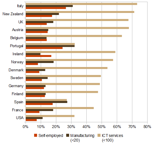 Measures of small business, OECD 2001-2007: % of relevant cohort
