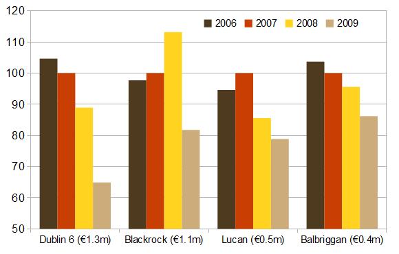 Median asking prices, 4-bedroom properties, selected areas (2007=100)