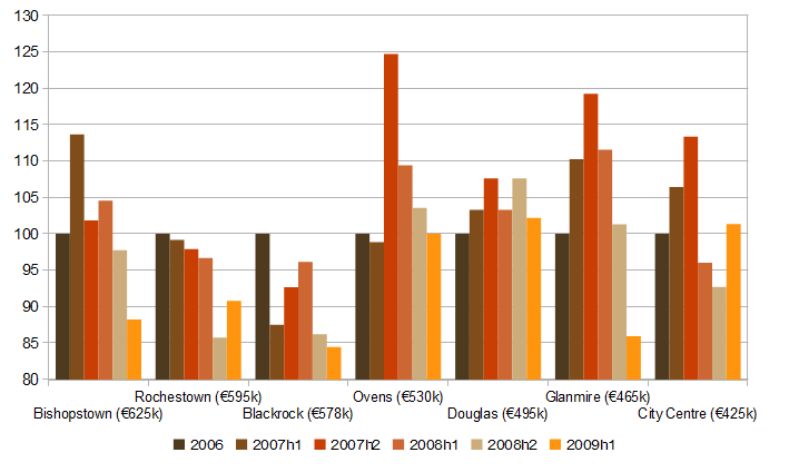 Median asking prices for four-bedroom home in Cork city, by region (2006=100)
