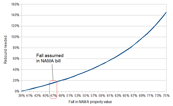 10% in 10 years? The relationship between a fall and the rebound needed for NAMA to break even