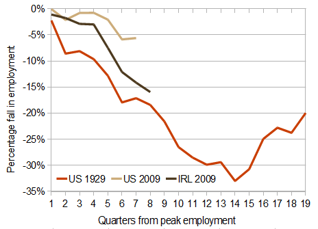 Job losses in Ireland now and in the US (now and in the 1930s)