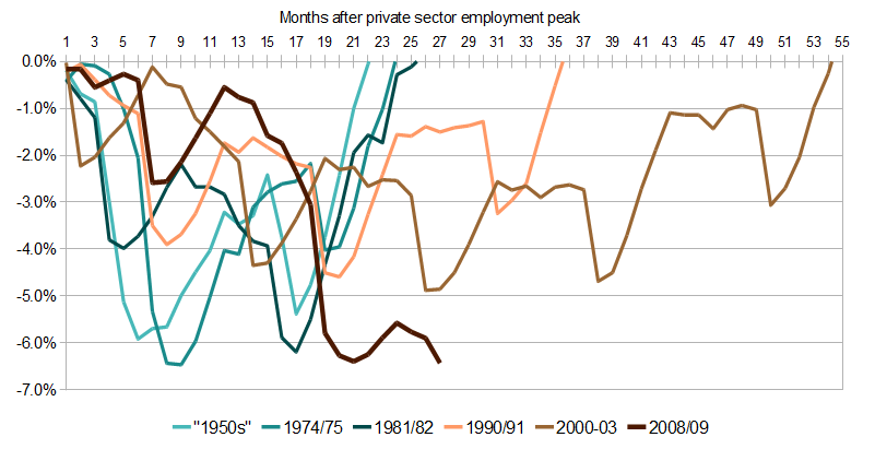 How does job loss now compare with previous recessions?