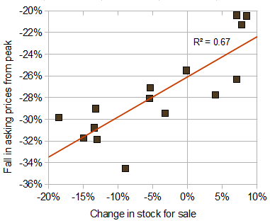 Changes in asking prices and stock for sale, by region, September 2009