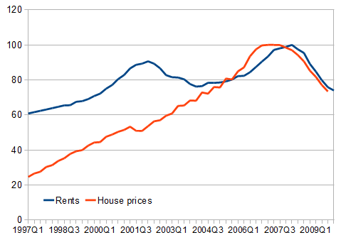 Rents and house prices, 1997-2009 (peak=100)