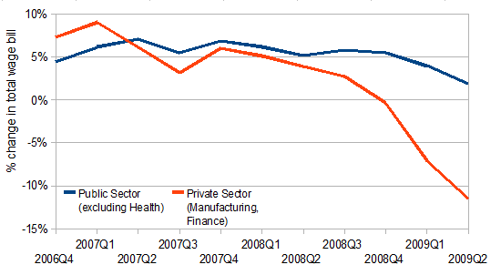 Year on year change in total wage bill, public and private sectors, Ireland