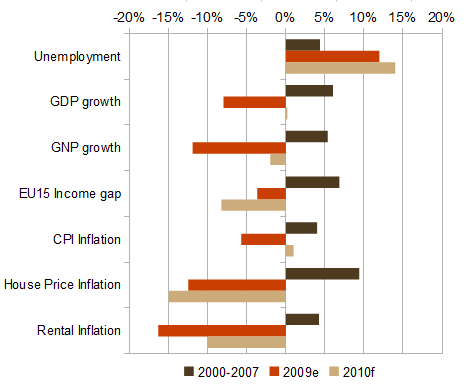 Headline economic statistics for Ireland in 2009 and 2010