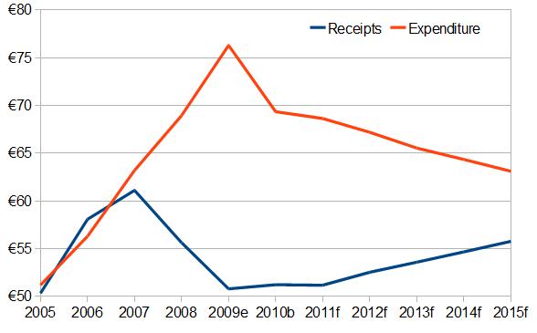 Irish Government income and expenditure, 2010-2015 (scenario), €bn