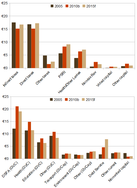 Major income and expenditure items, 2005-2015 (scenario), €bn