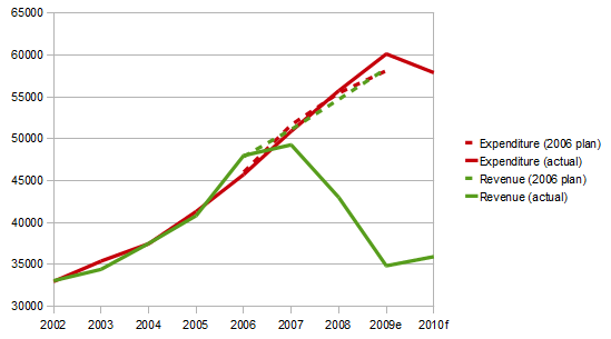 Exchequer receipts and expenditure, 2002-2010 (€m)