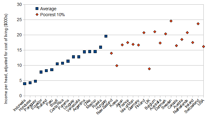 Average income in the poorest cohorts of high-income countries in perspective