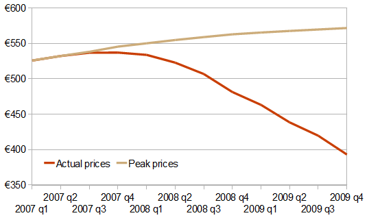 Value (€bn) of Ireland's residential property, 2007-2009