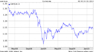 Pound/euro exchange rate, Feb-2008 to Feb-2010