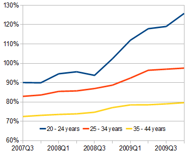 Ratio of women to men in employment, by age, 2007-2009