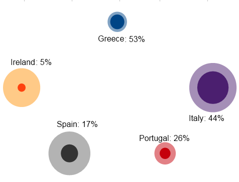 External debt, % of which government, for Greece, Ireland, Italy, Portugal & Spain