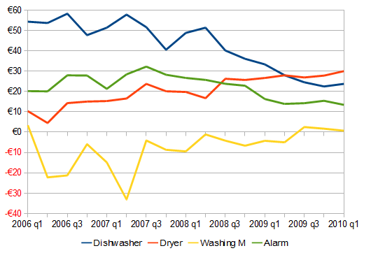 Rent premium associated with various property attributes, 2006-2010