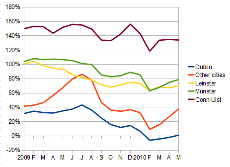 Stock of properties available to rent, relative to monthly transactions, by region