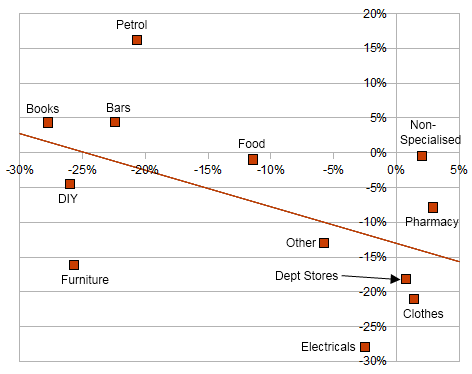 Retail sales, and average price charged, by sector, Ireland, 2010q1 compared to 2007q1