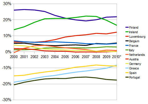 Average price levels in eurozone countries, relative to average, 2001-2010