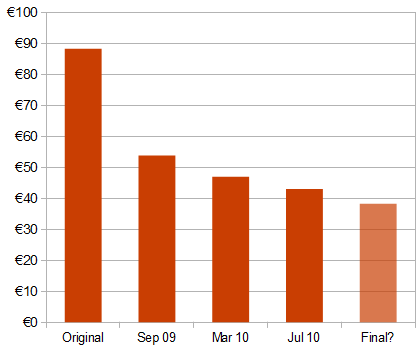 Value of NAMA's underlying property assets, at various dates (€bn)
