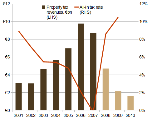 Tax revenues from the property market and all-in income taxes, 2001-2010