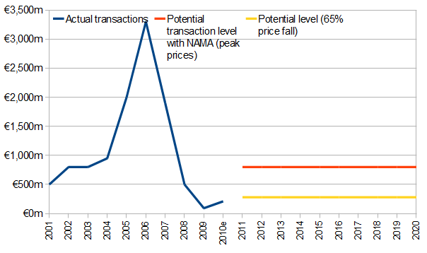 A comparison of the boom-time commercial investment market and what NAMA will have to shift over the coming decade