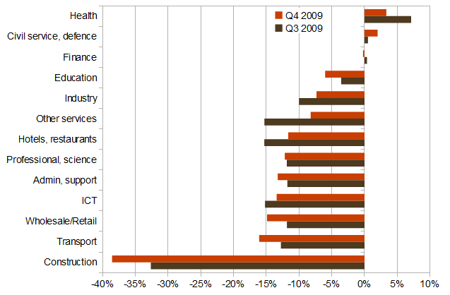 Year-on-year change in total wage bill, by sector, 2009