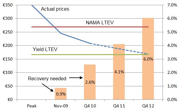 LTEV Revisited