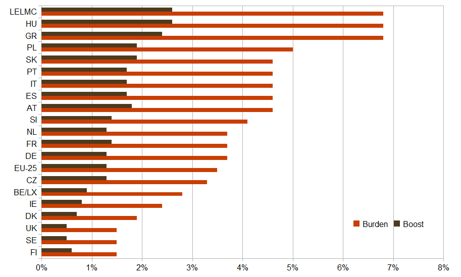 Administrative burden, and economic boost from reducing it 25%, by country (% of GDP)