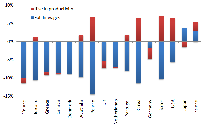 Change in output per €1 of wages, 2007-2010, selected OECD countries