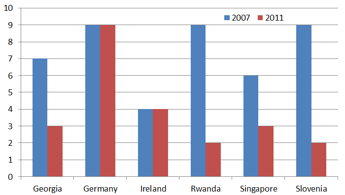 Number of procedures required to set up a business, various countries, 2007 and 2011