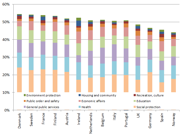 Public sector expenditure, by sector, % of GNI 2010 (est.)