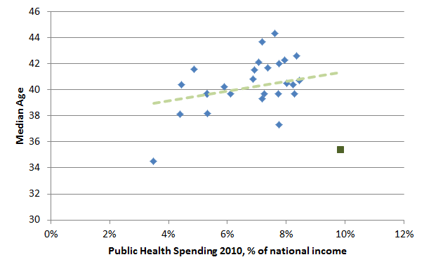 Spending on health compared to average age, various European countries