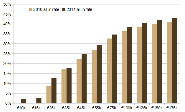 All-in tax rate for various income levels, 2010 and 2011