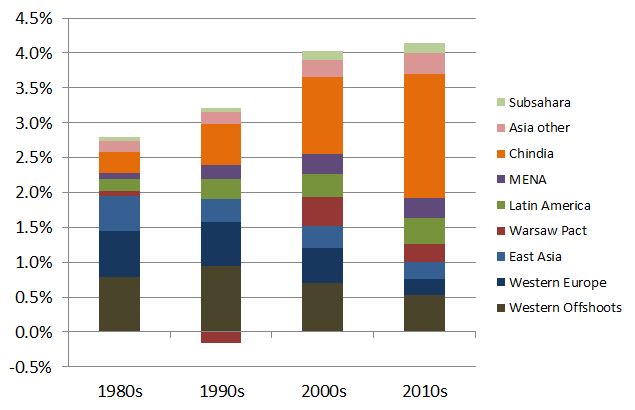 Contribution by region to average global economic growth, 1980-2015