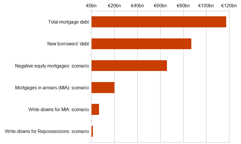 Totals associated with mortgage lending and a scenario for mortgages