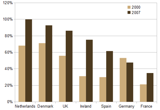 Mortgage debt, as percentage of GDP, selected countries (Source: Hypostat)