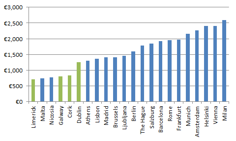 Typical monthly rents for an apartment of 120 sq.m., various eurozone cities