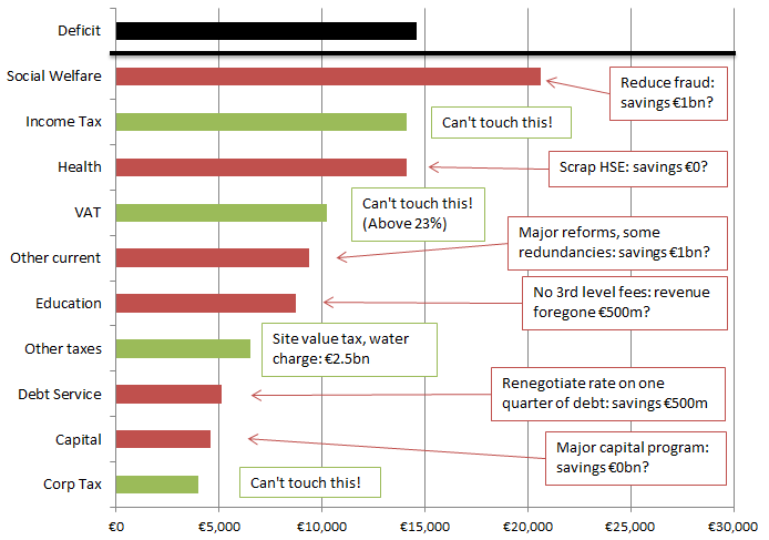 Government spending and revenue headings (€m), and headlines from the new Programme for Government